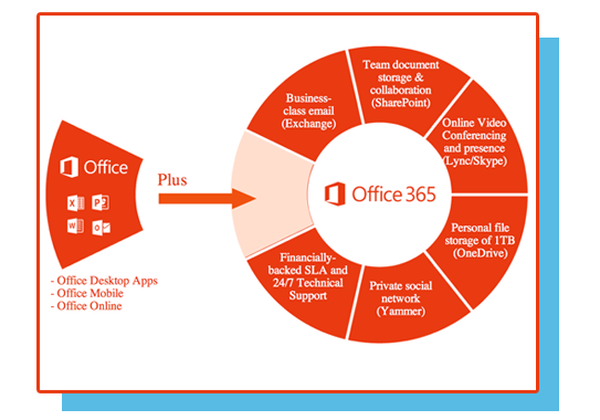 Office 365 Support Tool