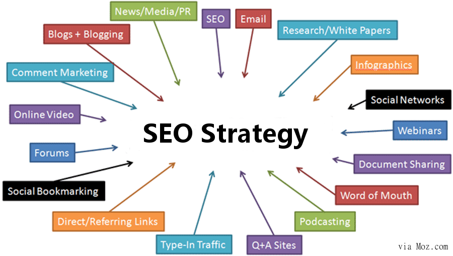 Search Engine Optimization Business Model